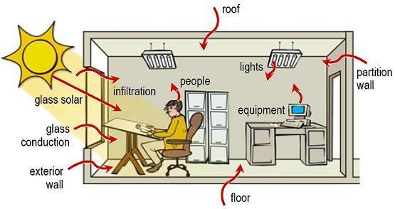 Cara Menghitung Kebutuhan Pemakaian Pk Ac Sesuai Ruangan Www