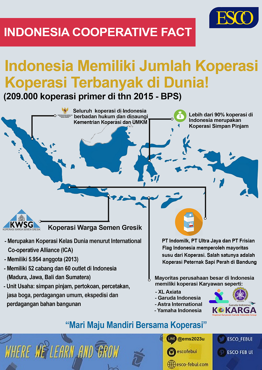 Indonesia Cooperative Fact