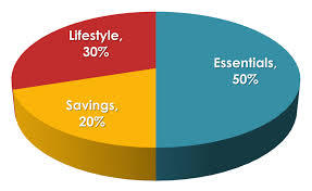 50 30 20 Konsep Anggaran Keluarga