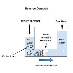 Proses Reverse Osmosis