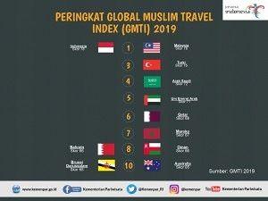 Indonesia Raih Peringkat Pertama Wisata Halal Dunia 2019